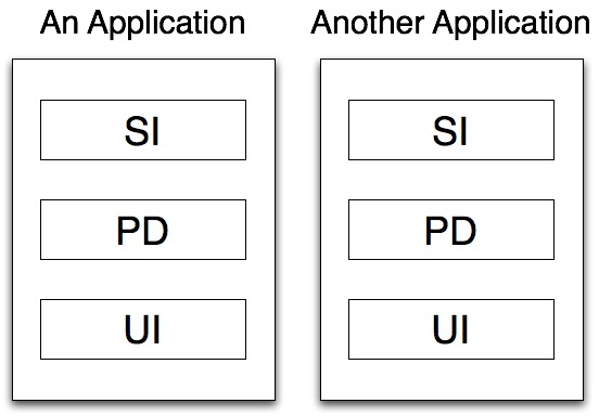 Application Architecture - Simple