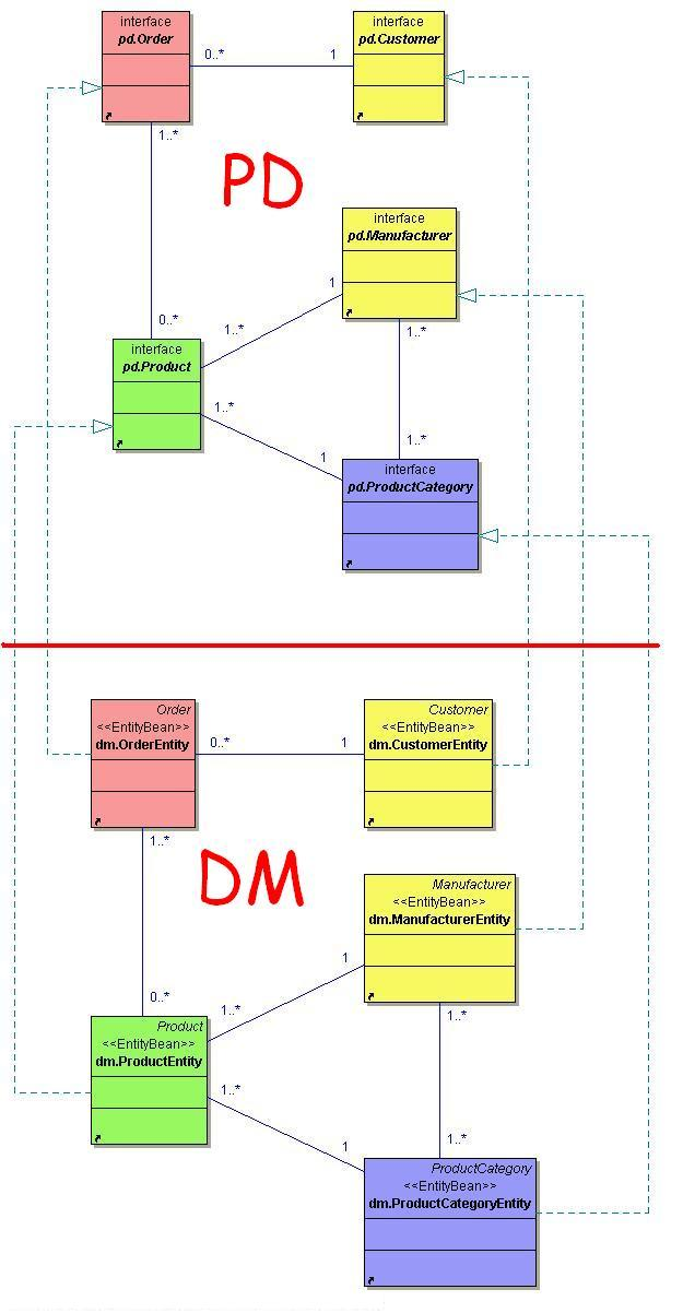 Domain Model and J2EE Technologies, how to merge them ...